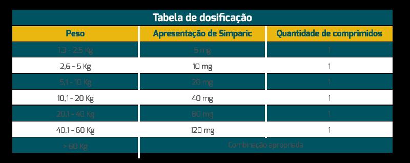 Simparic - tabela dosagem